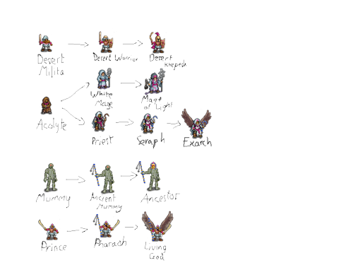 'Kar unit tree.png