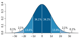 Standard_deviation_diagram_(decimal_comma).svg.png